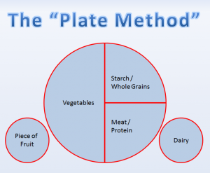 healthy plate size